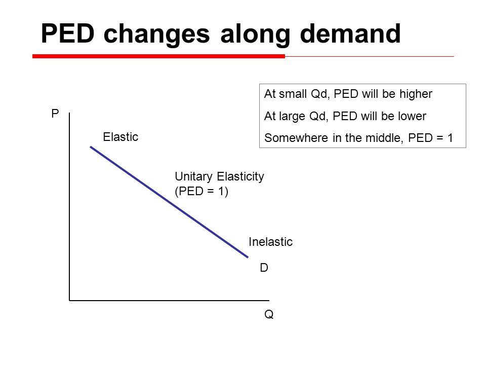 P Q D At small Qd, PED will be higher At large Qd, PED will be lower Somewhere in the middle, PED = 1 PED changes along demand Unitary Elasticity (PED = 1) Inelastic Elastic