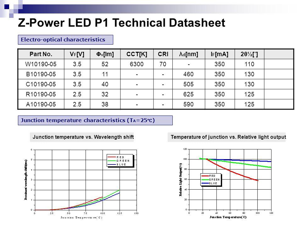 Electro-optical characteristics Part No.V F [V]Φ v [lm]CCT[K]CRIλ d [nm]l F [mA]2θ½[˚] W10190-053.552630070-350110 B10190-053.511--460350130 C10190-053.540--505350130 R10190-052.532--625350125 A10190-052.538--590350125 Junction temperature characteristics (T A =25 ℃ ) Junction temperature vs.
