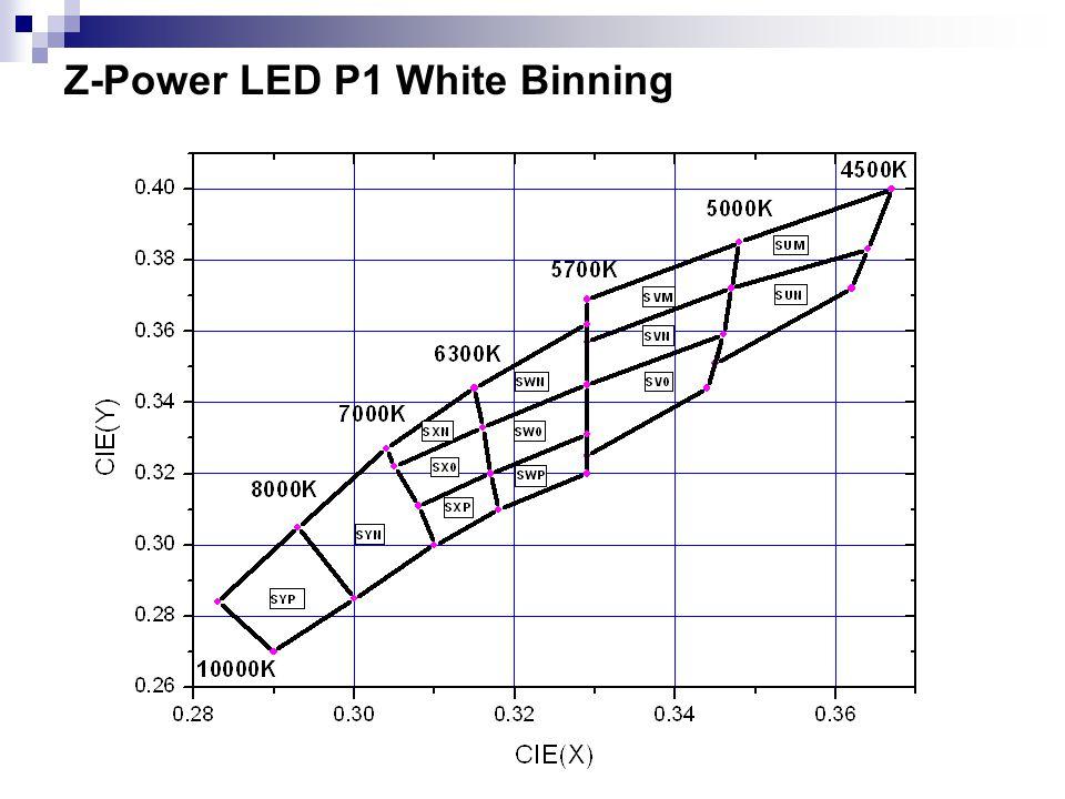 Z-Power LED P1 White Binning