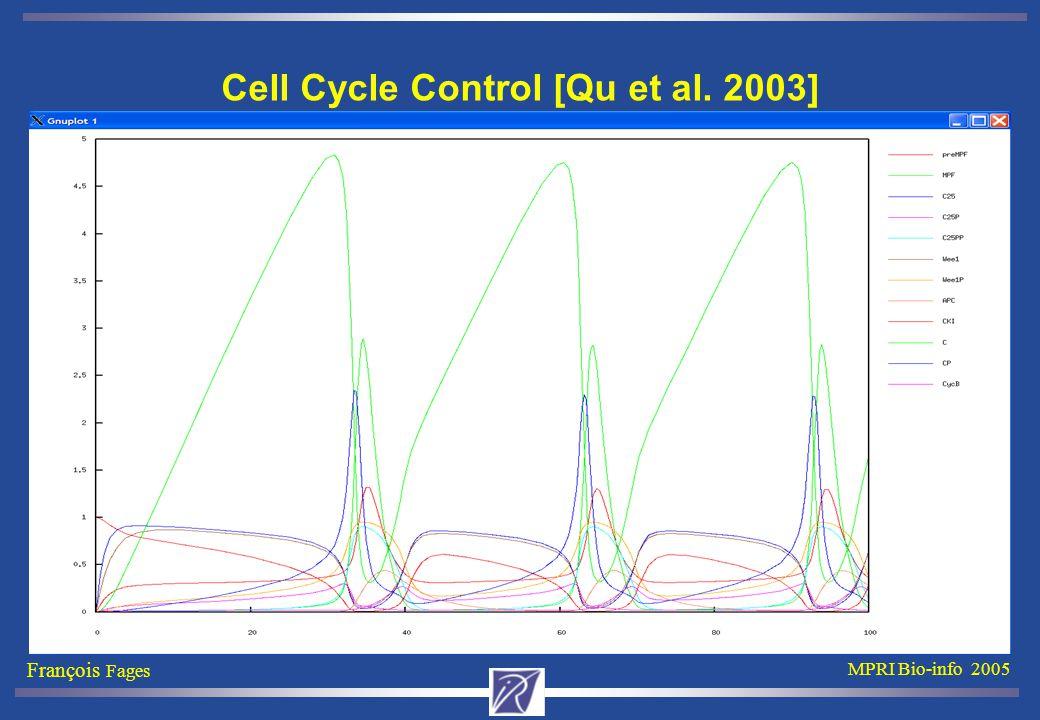 François Fages MPRI Bio-info 2005 Cell Cycle Control [Qu et al. 2003]