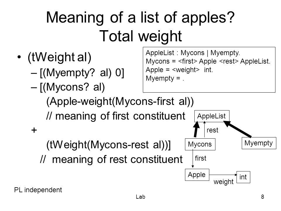 Lab9 In Scheme: Structure (define-struct Mycons (first rest)) (define-struct Apple (weight)) (define-struct Myempty ())