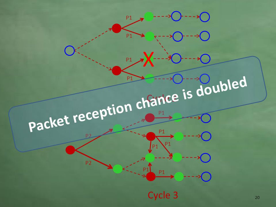 P1 Cycle 3 P2 P1 20 Cycle 2 P1 X Packet reception chance is doubled