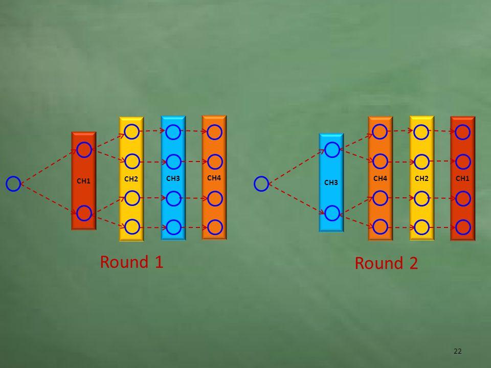 CH1 CH2 CH3 CH4 CH3 CH2 CH1 Round 1 Round 2 22