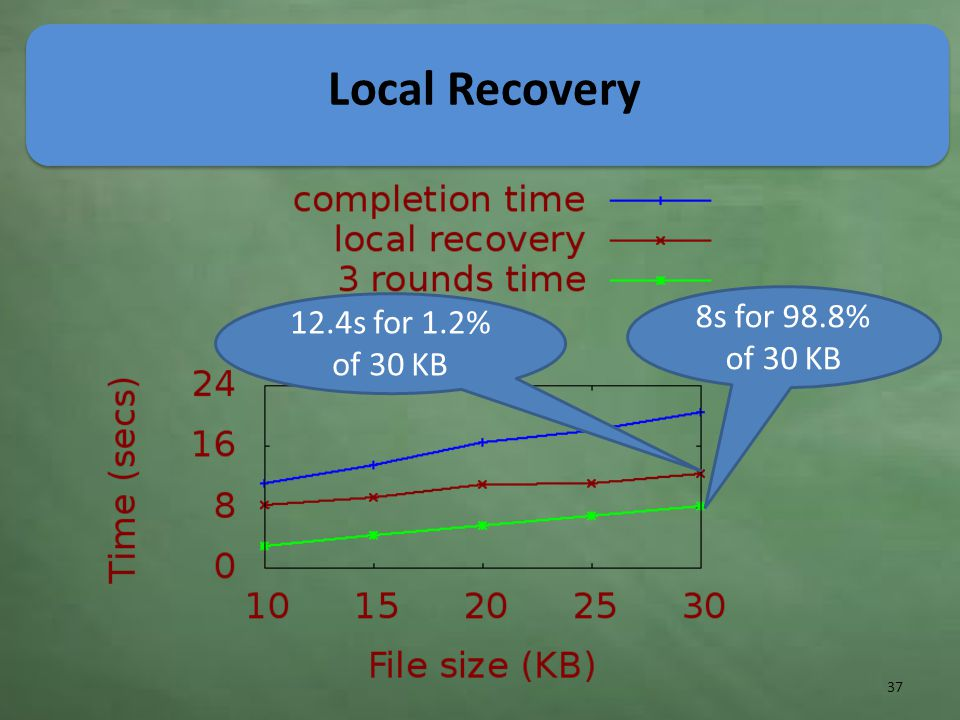 Local Recovery 8s for 98.8% of 30 KB 12.4s for 1.2% of 30 KB 37