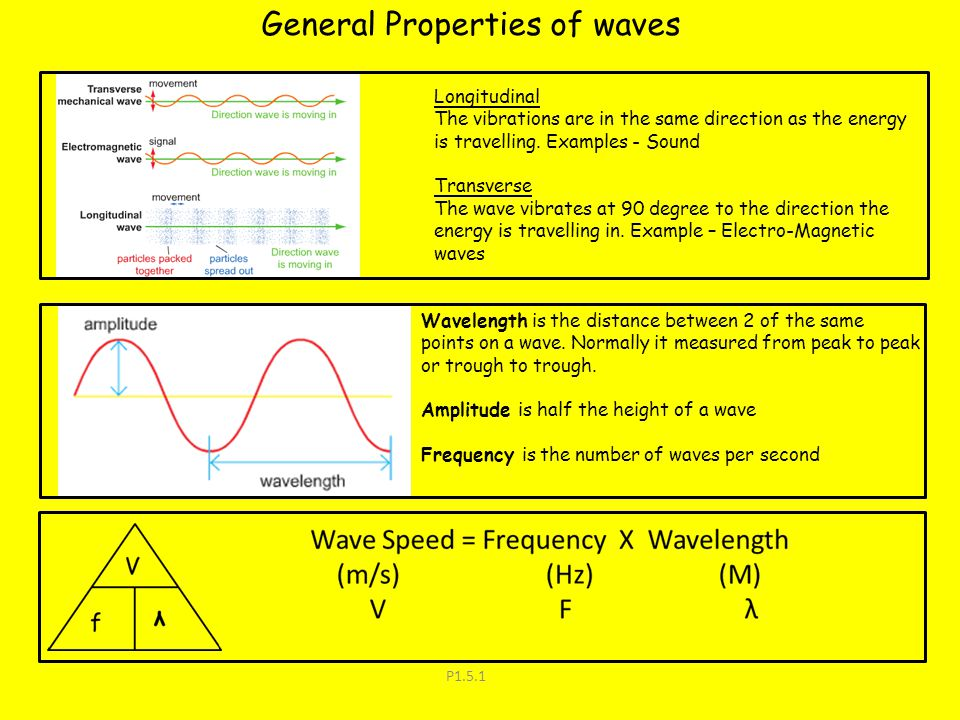 P1.5.1 General Properties of waves Longitudinal The vibrations are in the same direction as the energy is travelling. Examples - Sound Transverse The