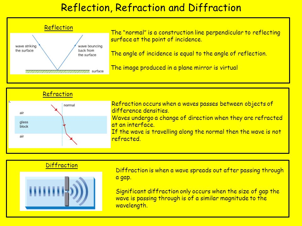 P1.5.2 Reflection, Refraction and Diffraction Reflection Refraction Refraction occurs when a waves passes between objects of difference densities. Wav
