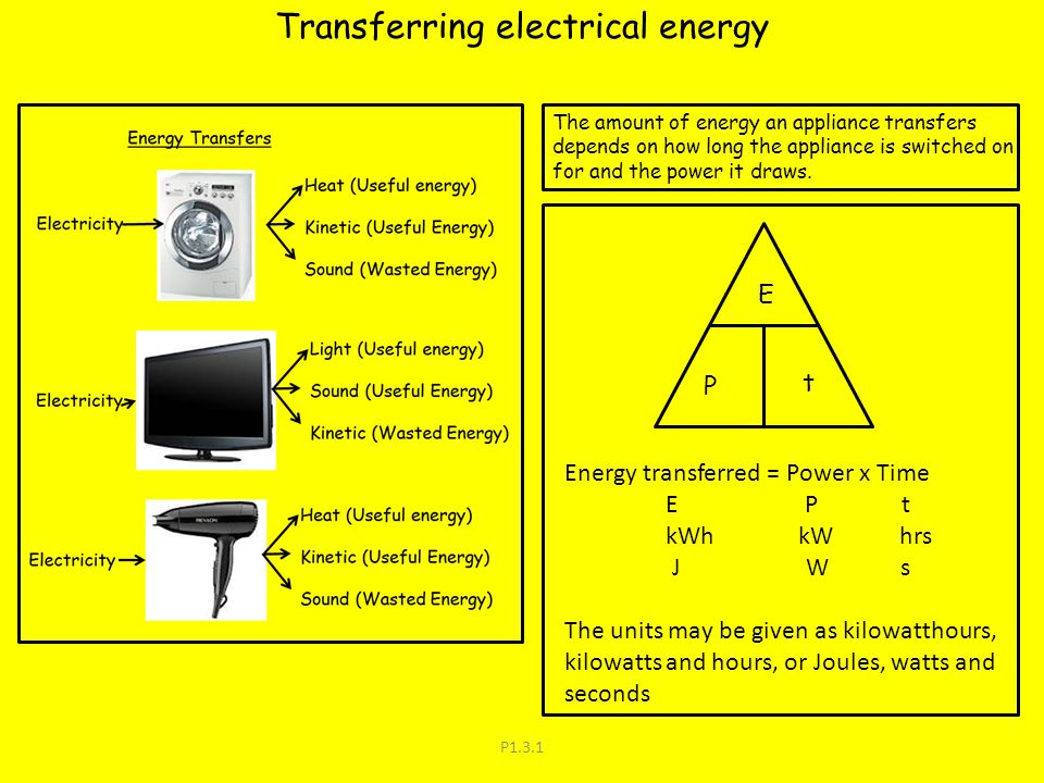 P1.3.1 Transferring electrical energy The amount of energy an appliance transfers depends on how long the appliance is switched on for and the power i