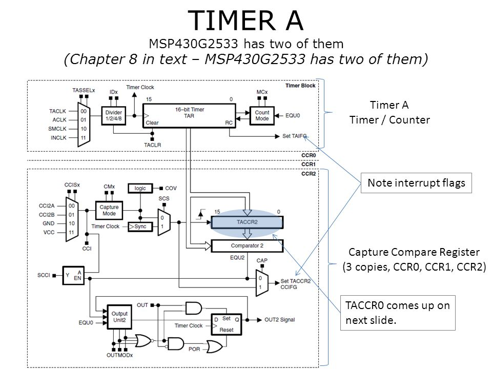 TIMER A MSP430G2533 has two of them (Chapter 8 in text – MSP430G2533 has two of them) Timer A Timer / Counter Capture Compare Register (3 copies, CCR0