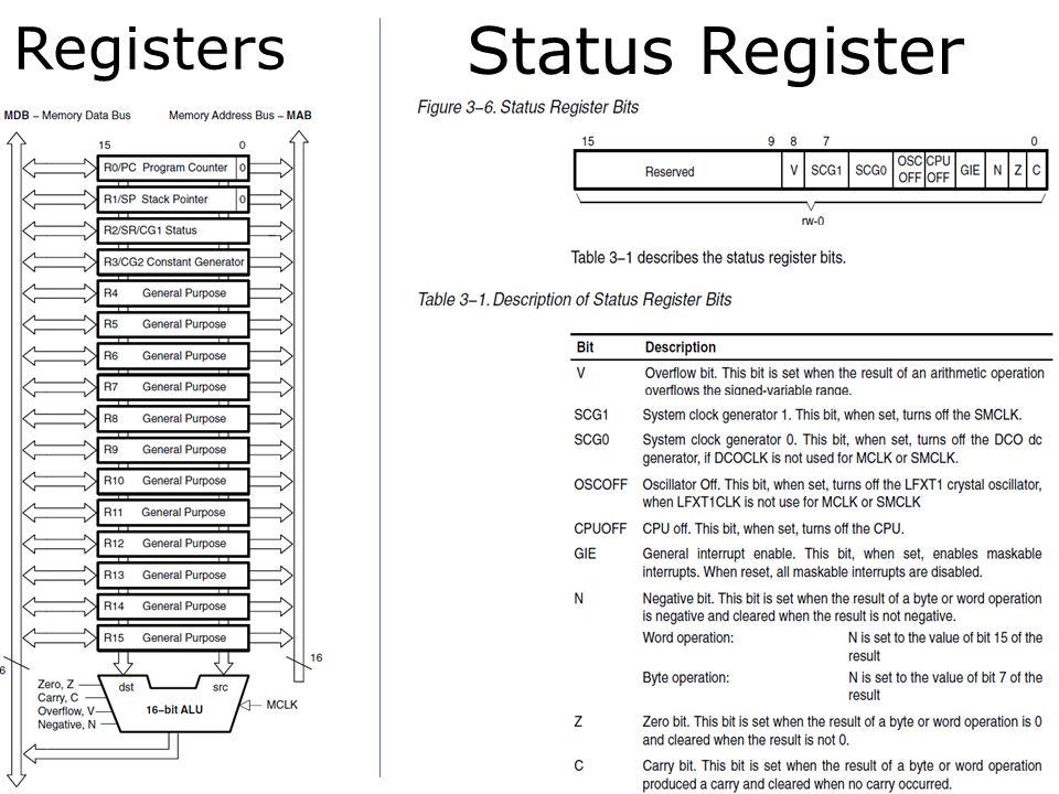 Status Register Registers