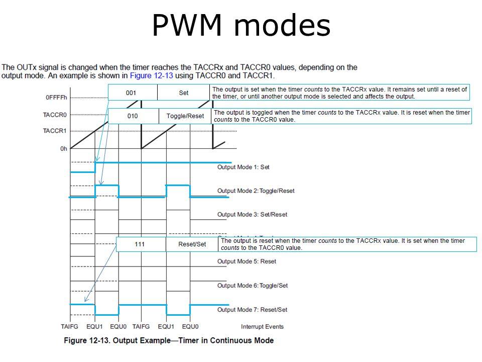 PWM modes