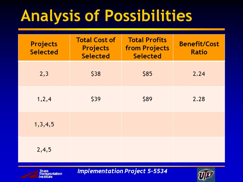 Implementation Project 5-5534 Analysis of Possibilities Projects Selected Total Cost of Projects Selected Total Profits from Projects Selected Benefit/Cost Ratio 2,3$38$852.24 1,2,4$39$892.28 1,3,4,5 2,4,5