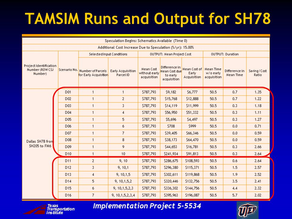 Implementation Project TAMSIM Runs and Output for SH78 Speculation Begins: Schematics Available (Time 0) Additional Cost Increase Due to Speculation (%/yr): 15.00% Project Identification Number (ROW CSJ Number) Scenario No.