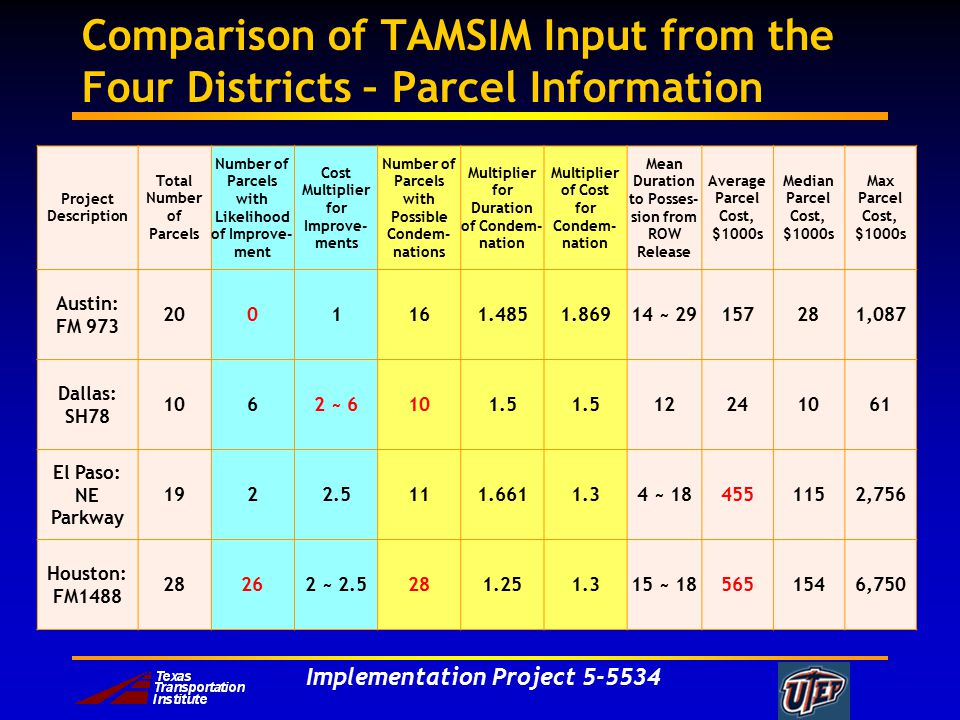 Implementation Project 5-5534 Comparison of TAMSIM Input from the Four Districts – Parcel Information Project Description Total Number of Parcels Number of Parcels with Likelihood of Improve- ment Cost Multiplier for Improve- ments Number of Parcels with Possible Condem- nations Multiplier for Duration of Condem- nation Multiplier of Cost for Condem- nation Mean Duration to Posses- sion from ROW Release Average Parcel Cost, $1000s Median Parcel Cost, $1000s Max Parcel Cost, $1000s Austin: FM 973 2001161.4851.86914 ~ 29157281,087 Dallas: SH78 1062 ~ 6101.5 12241061 El Paso: NE Parkway 1922.5111.6611.34 ~ 184551152,756 Houston: FM1488 28262 ~ 2.5281.251.315 ~ 185651546,750