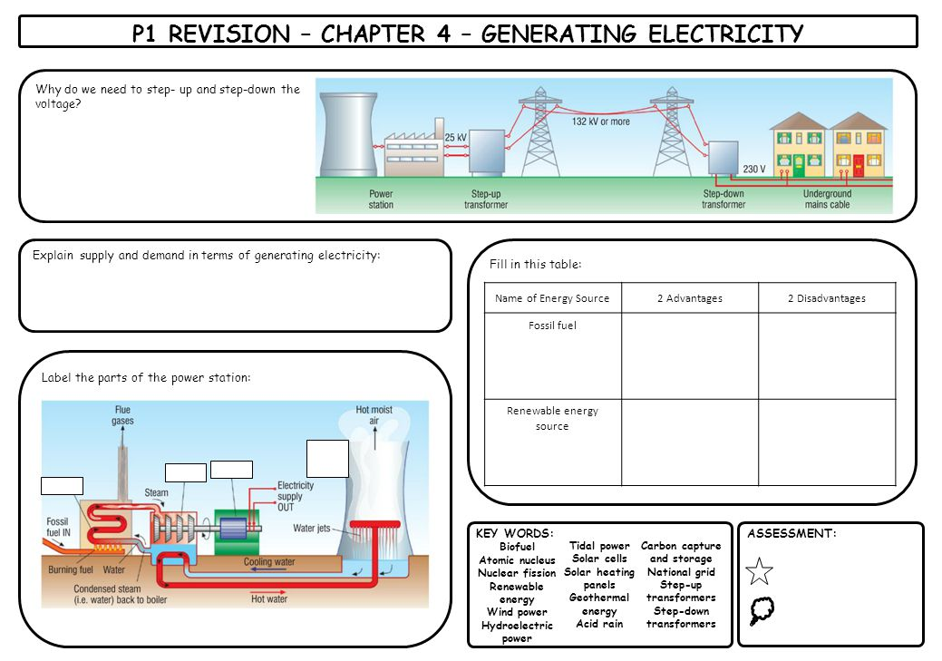 Why do we need to step- up and step-down the voltage? P1 REVISION – CHAPTER 4 – GENERATING ELECTRICITY KEY WORDS: Biofuel Atomic nucleus Nuclear fissi