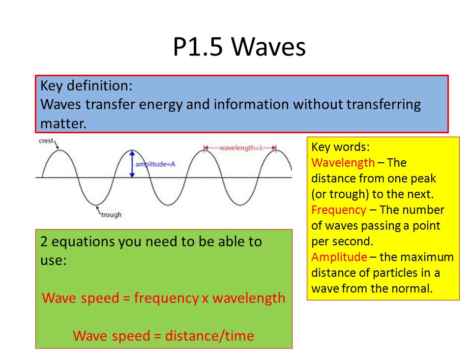 P1.5 Waves Longitudinal waves The vibrations are parallel to the direction of travel of the wave e.g.