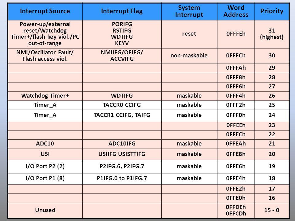 8 Interrupt SourceInterrupt Flag System Interrupt Word Address Priority Power-up/external reset/Watchdog Timer+/flash key viol./PC out-of-range PORIFG