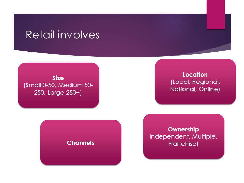 Retail involves Size (Small 0-50, Medium 50- 250, Large 250+) Size (Small 0-50, Medium 50- 250, Large 250+) Channels Ownership Independent, Multiple,