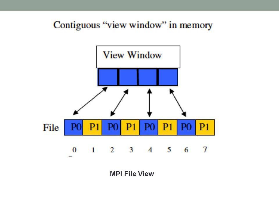 MPI File View