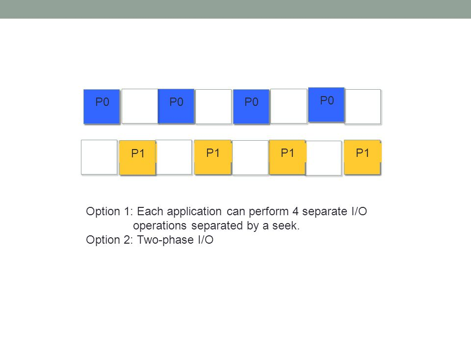 P0 P1 Option 1: Each application can perform 4 separate I/O operations separated by a seek.