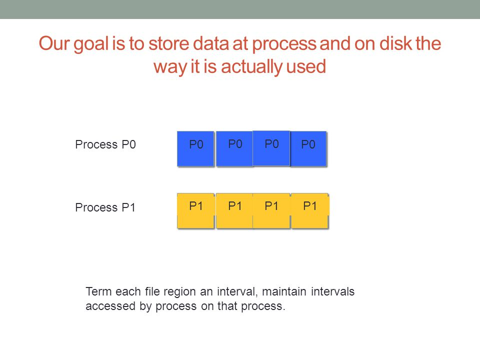 Our goal is to store data at process and on disk the way it is actually used P0 Process P0 P1 Process P1 Term each file region an interval, maintain intervals accessed by process on that process.