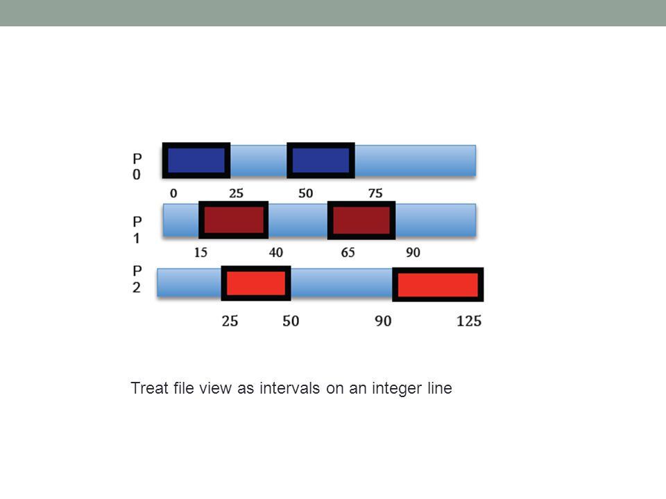 Treat file view as intervals on an integer line