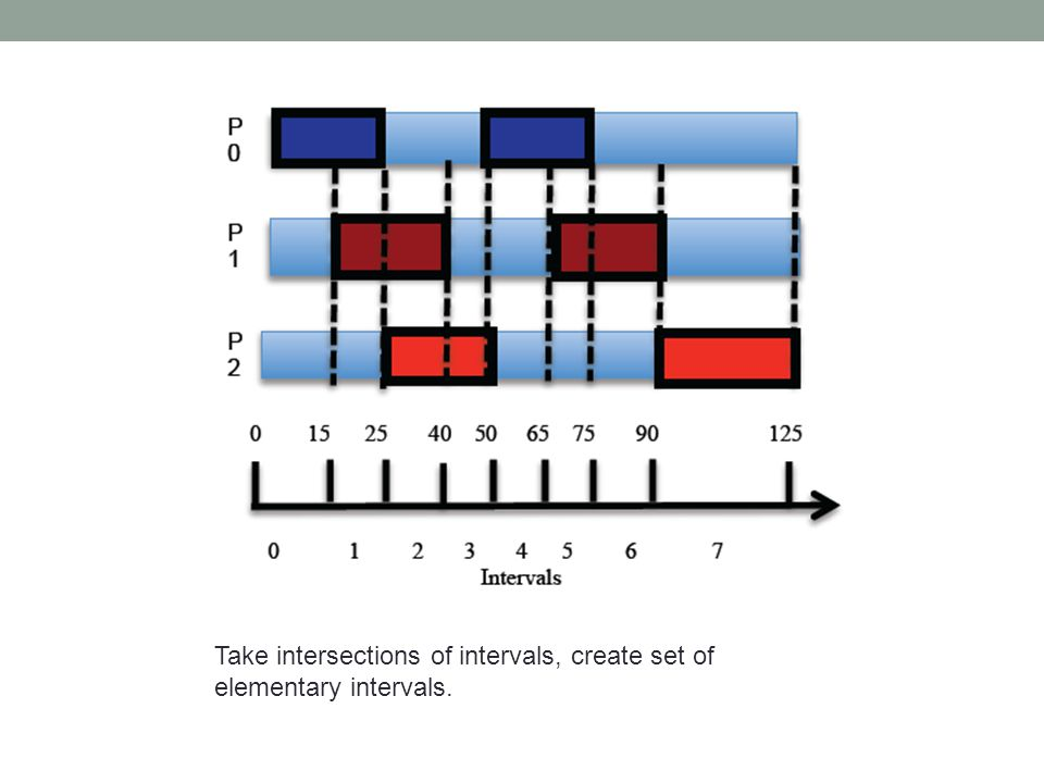 Take intersections of intervals, create set of elementary intervals.