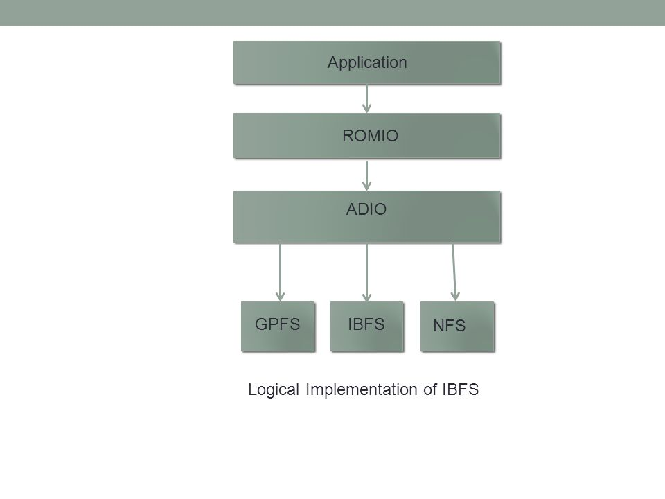 Application ROMIO ADIO GPFSIBFS NFS Logical Implementation of IBFS