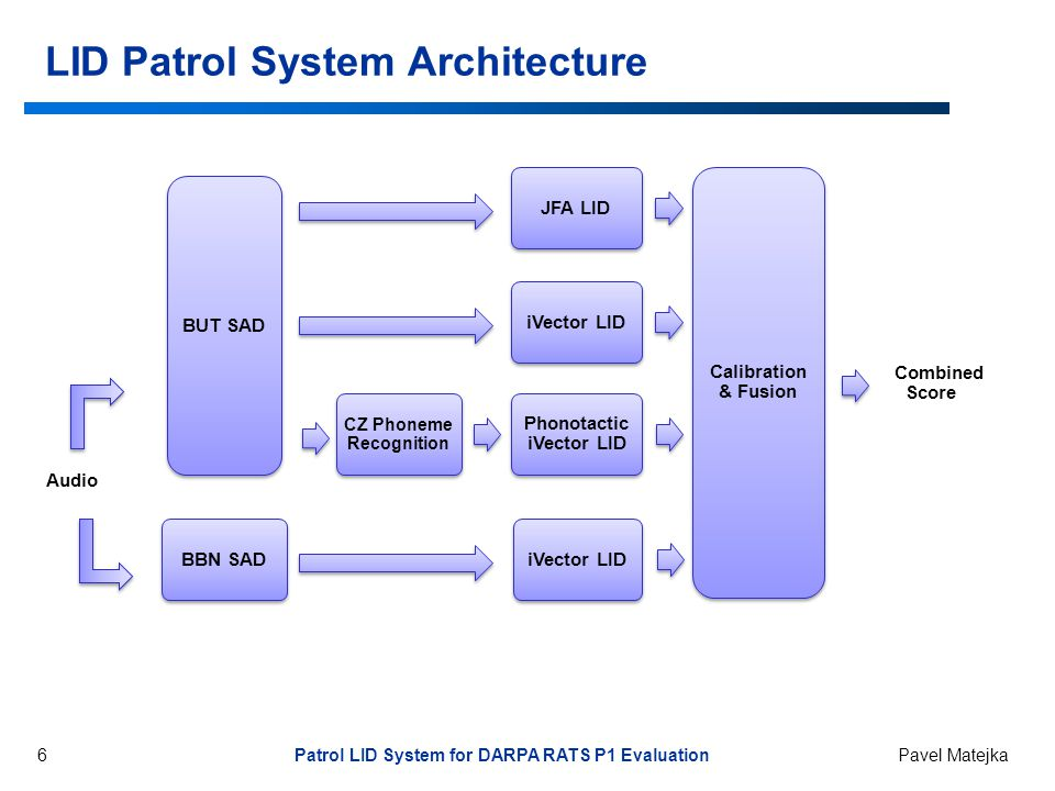 6 Patrol LID System for DARPA RATS P1 Evaluation Pavel Matejka LID Patrol System Architecture Audio CZ Phoneme Recognition Phonotactic iVector LID iVector LID JFA LID BBN SAD iVector LID Combined Score BUT SAD Calibration & Fusion