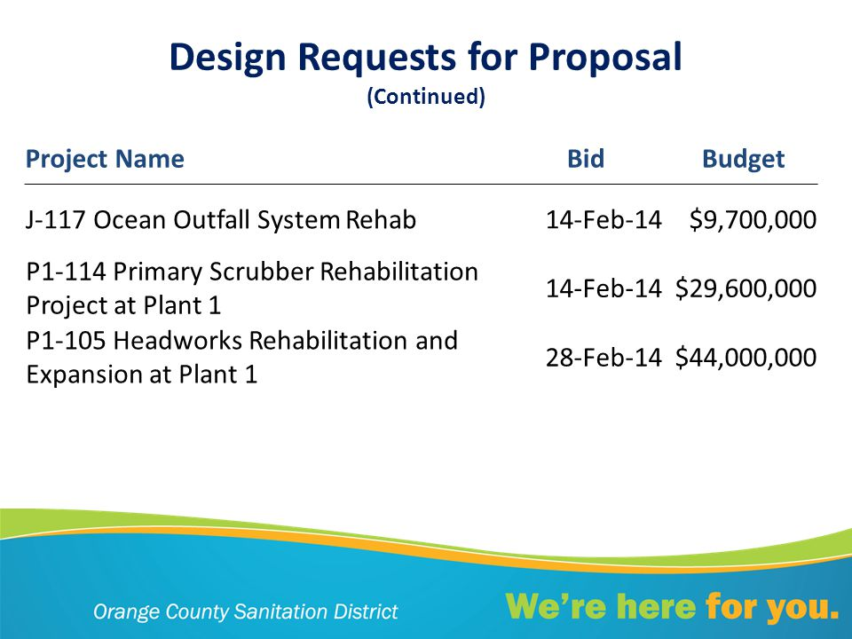 Design Requests for Proposal (Continued) Project NameBid Budget J-117 Ocean Outfall System Rehab14-Feb-14$9,700,000 P1-114 Primary Scrubber Rehabilitation Project at Plant 1 14-Feb-14$29,600,000 P1-105 Headworks Rehabilitation and Expansion at Plant 1 28-Feb-14$44,000,000