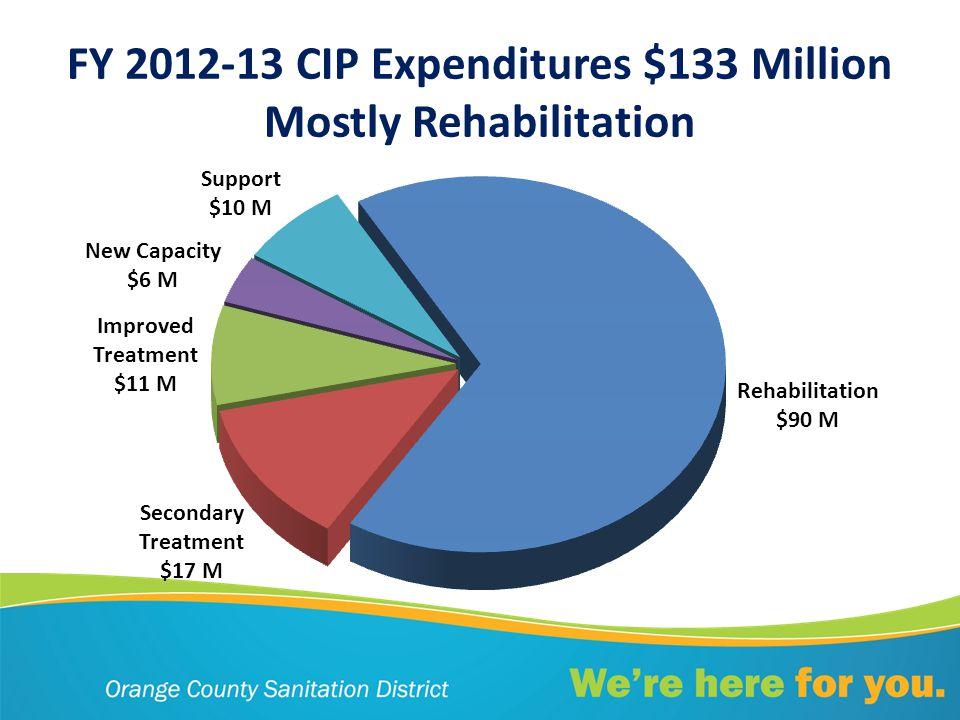 FY 2012-13 CIP Expenditures $133 Million Mostly Rehabilitation