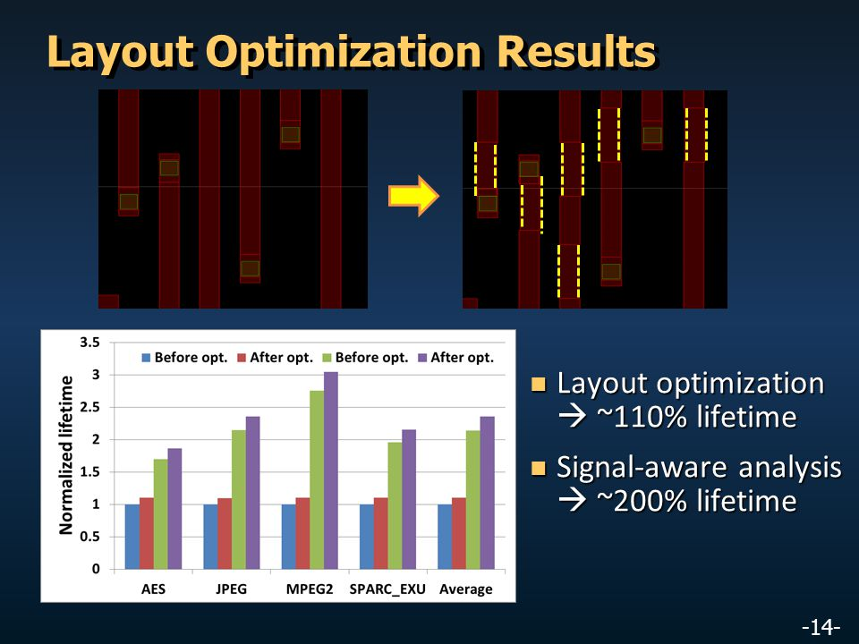 -14- Layout Optimization Results Layout optimization  ~110% lifetime Layout optimization  ~110% lifetime Signal-aware analysis  ~200% lifetime Signal-aware analysis  ~200% lifetime