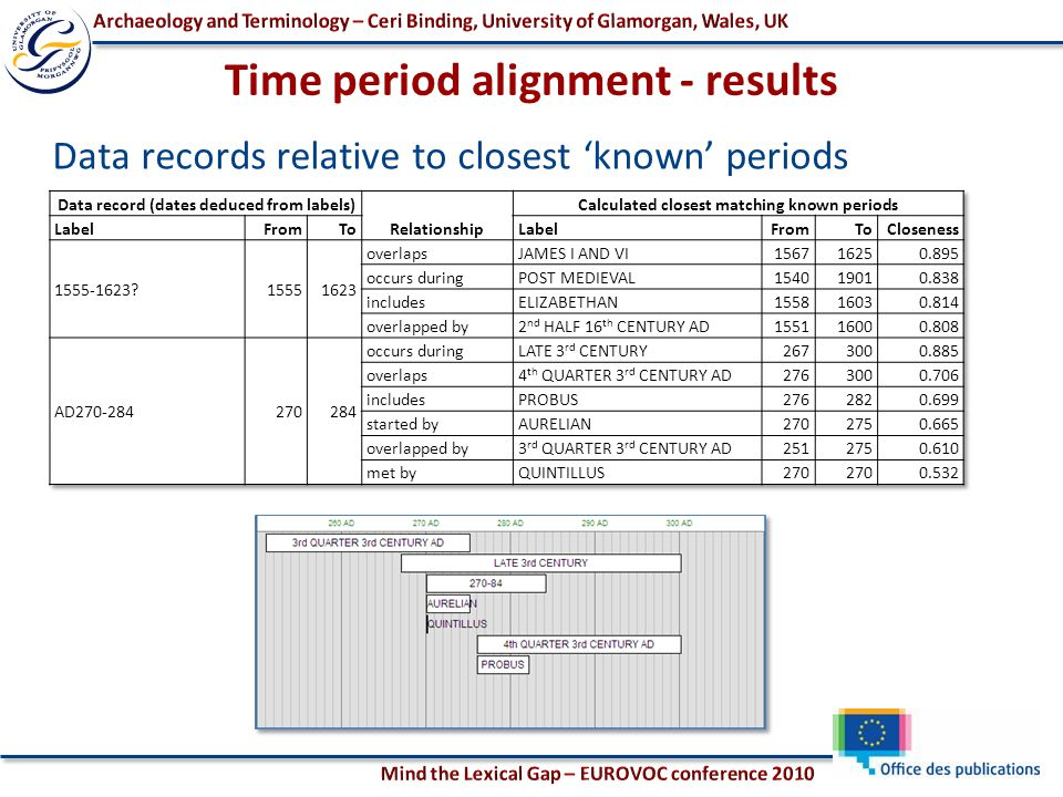 Data records relative to closest 'known' periods Time period alignment - results
