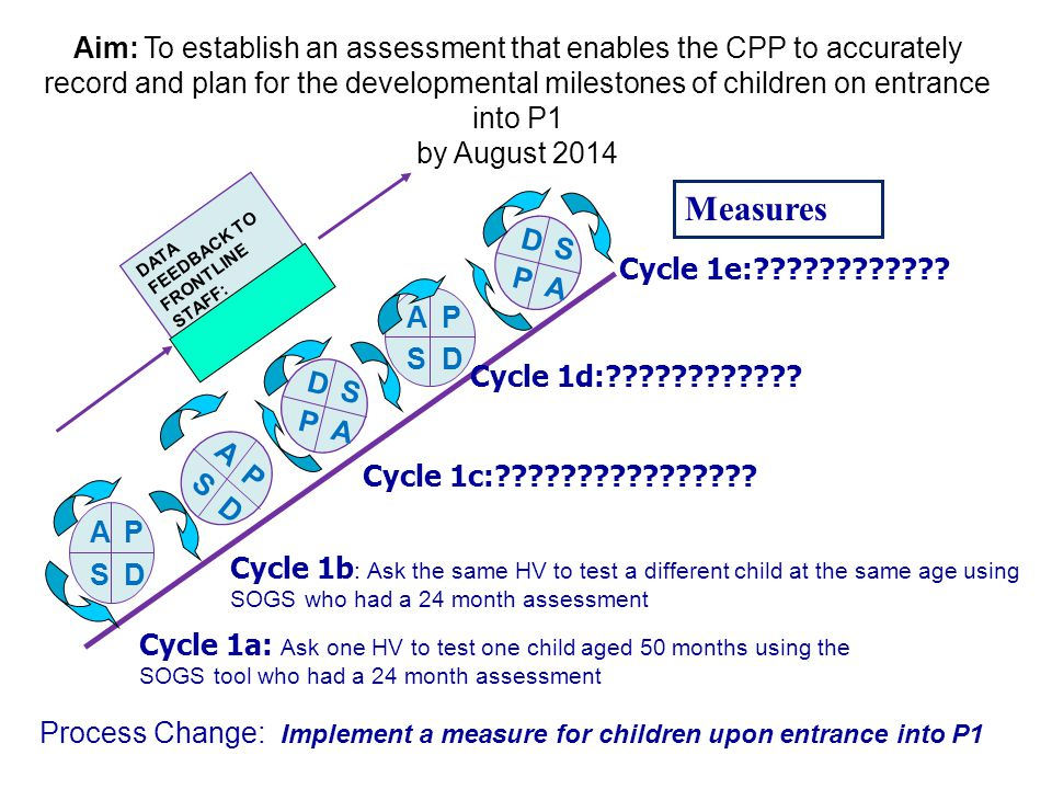 Aim: To establish an assessment that enables the CPP to accurately record and plan for the developmental milestones of children on entrance into P1 by August 2014 AP SD A P S D AP SD D S P A DATA FEEDBACK TO FRONTLINE STAFF: Compliance w PVC check D S P A Cycle 1a: Ask one HV to test one child aged 50 months using the SOGS tool who had a 24 month assessment Cycle 1c:???????????????.