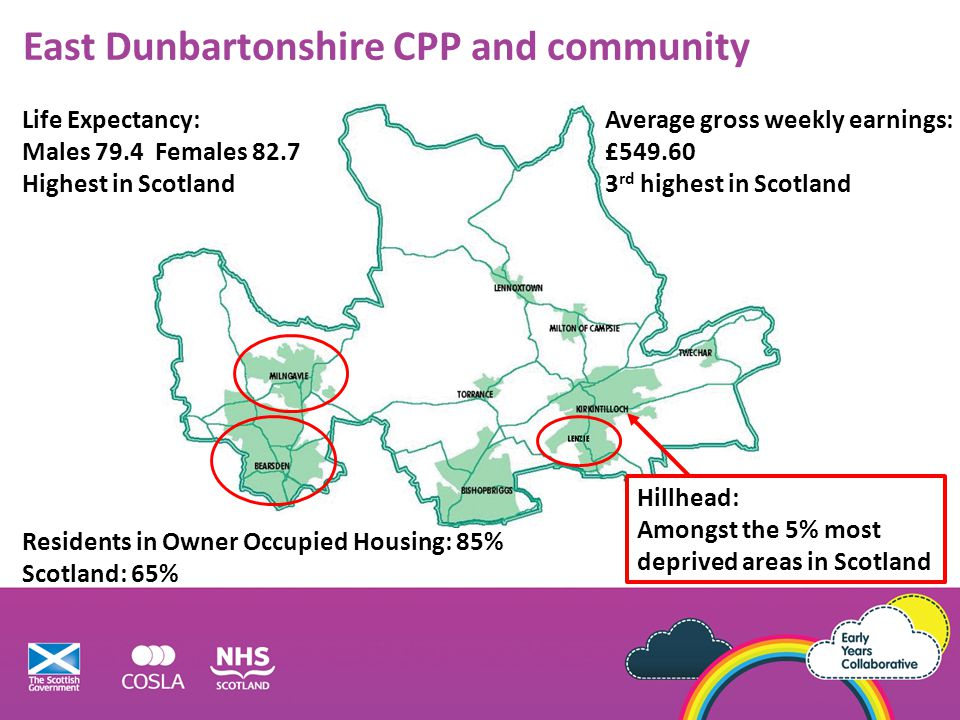 East Dunbartonshire CPP and community Life Expectancy: Males 79.4 Females 82.7 Highest in Scotland Residents in Owner Occupied Housing: 85% Scotland: 65% Average gross weekly earnings: £549.60 3 rd highest in Scotland Hillhead: Amongst the 5% most deprived areas in Scotland