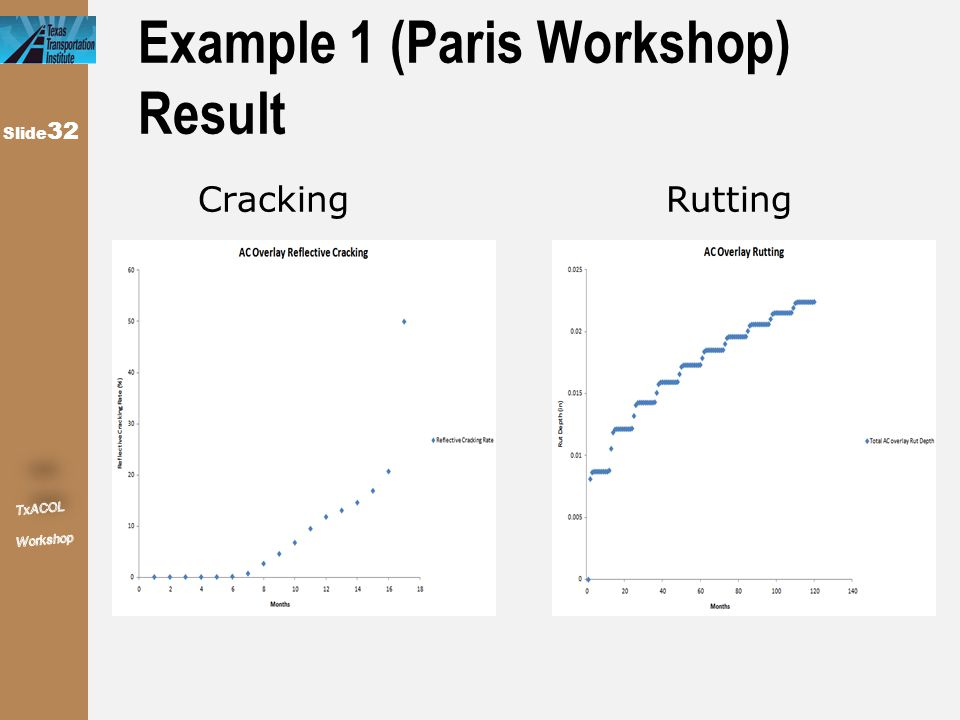 Slide 32 Example 1 (Paris Workshop) Result Cracking Rutting