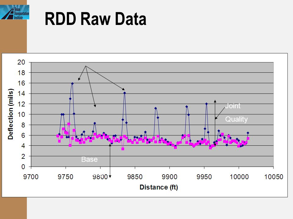 RDD Raw Data Joints Base Quality Joint Quality