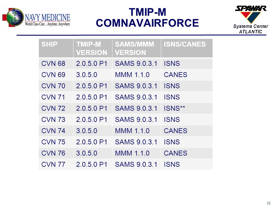 10 Systems Center ATLANTIC TMIP-M COMNAVAIRFORCE SHIPTMIP-M VERSION SAMS/MMM VERSION ISNS/CANES CVN 682.0.5.0 P1SAMS 9.0.3.1ISNS CVN 693.0.5.0MMM 1.1.