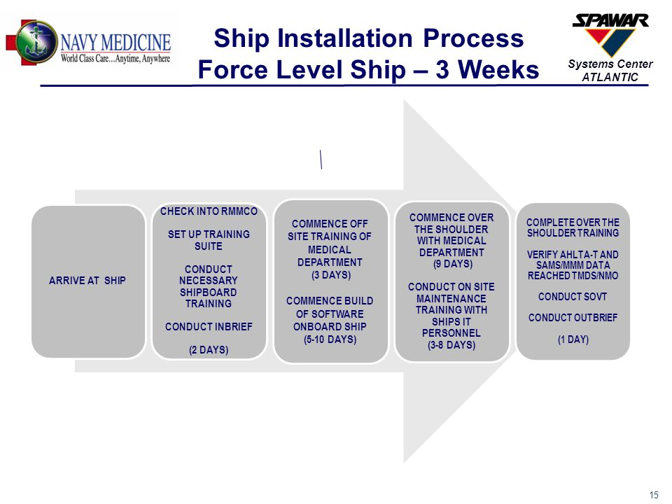 15 Systems Center ATLANTIC Ship Installation Process Force Level Ship – 3 Weeks ARRIVE AT SHIP CHECK INTO RMMCO SET UP TRAINING SUITE CONDUCT NECESSAR