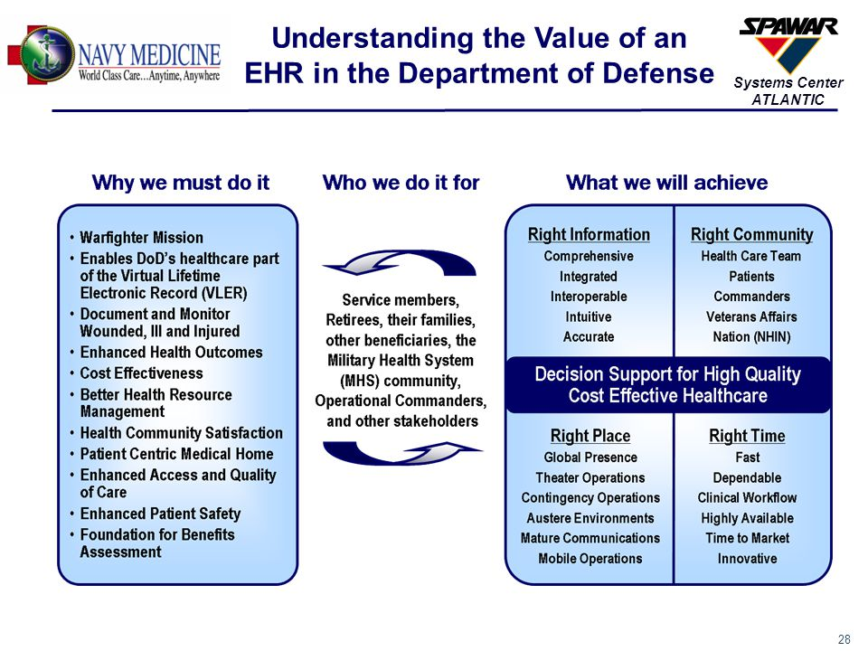 28 Systems Center ATLANTIC Understanding the Value of an EHR in the Department of Defense