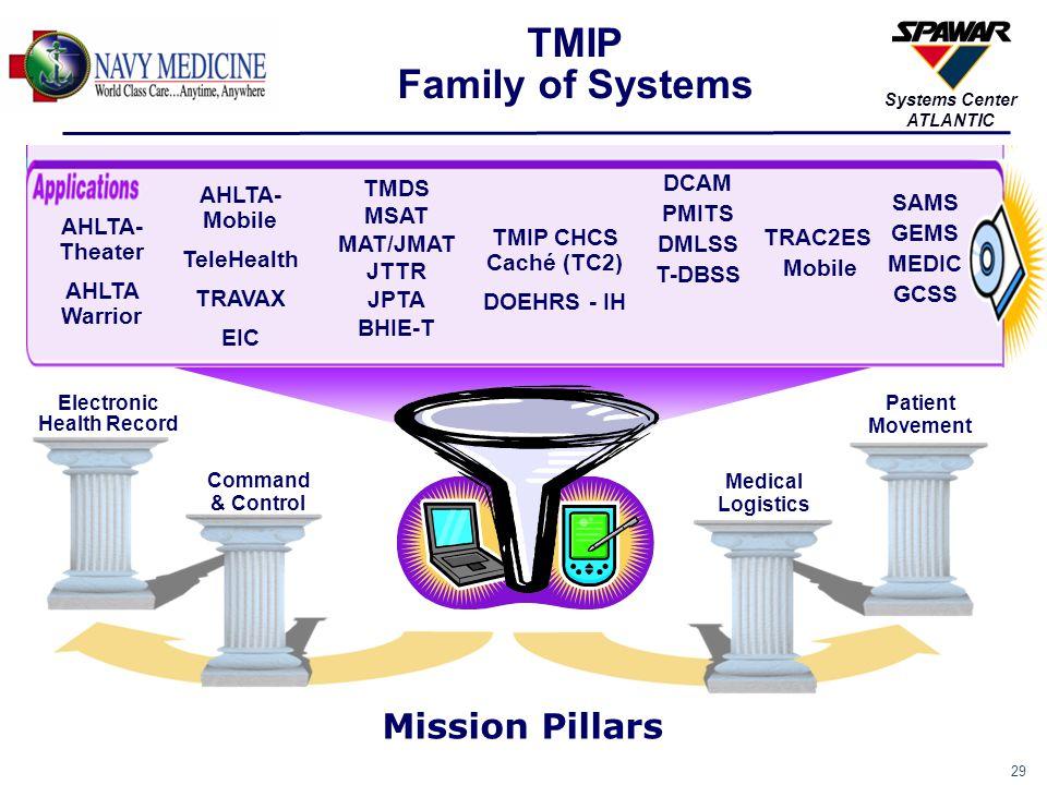 29 Systems Center ATLANTIC AHLTA- Theater AHLTA Warrior AHLTA- Mobile TeleHealth TRAVAX EIC TMDS MSAT MAT/JMAT JTTR JPTA BHIE-T TMIP CHCS Caché (TC2)