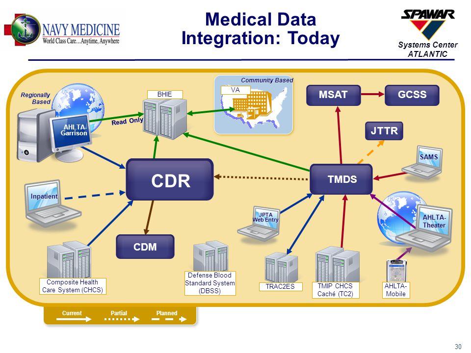 30 Systems Center ATLANTIC Medical Data Integration: Today CurrentPartialPlanned GCSSMSAT TRAC2ES TMIP CHCS Caché (TC2) SAMS JPTA Web Entry AHLTA- Mob