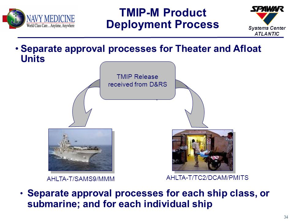 34 Systems Center ATLANTIC TMIP-M Product Deployment Process Separate approval processes for Theater and Afloat Units Separate approval processes for