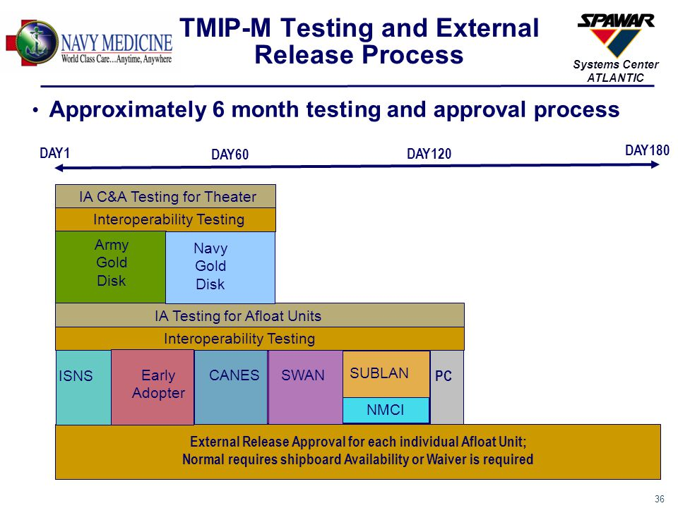 36 Systems Center ATLANTIC TMIP-M Testing and External Release Process Approximately 6 month testing and approval process DAY1 DAY180 IA C&A Testing f