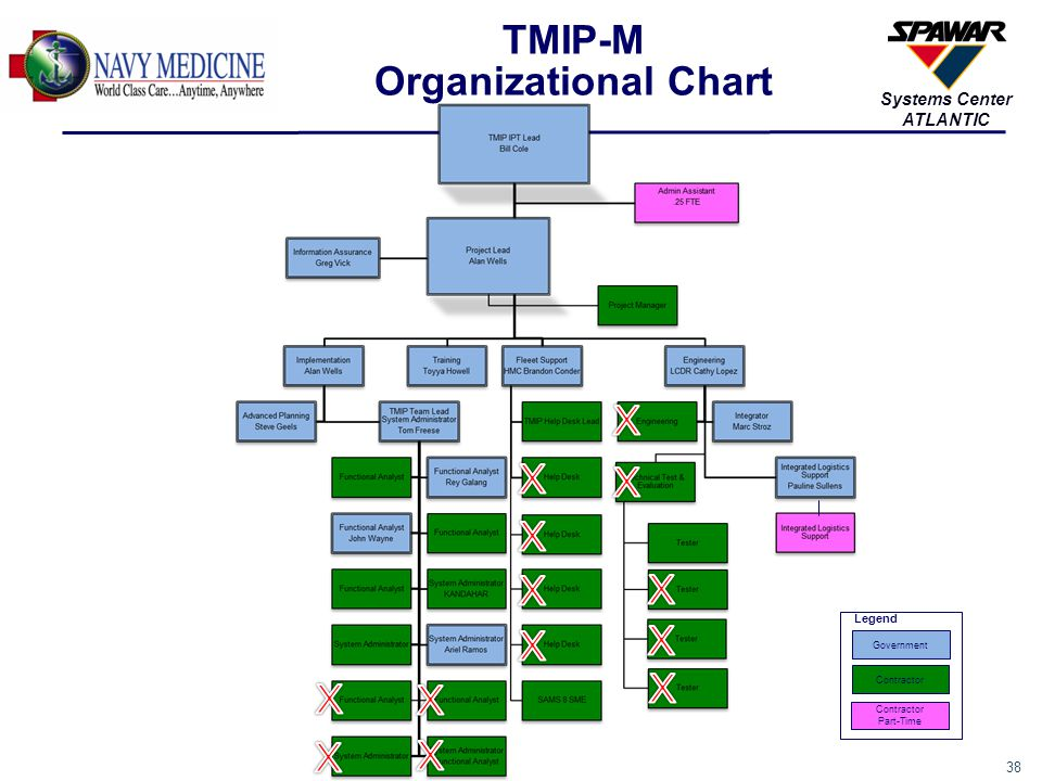 38 Systems Center ATLANTIC TMIP-M Organizational Chart Contractor Part-Time Government Legend