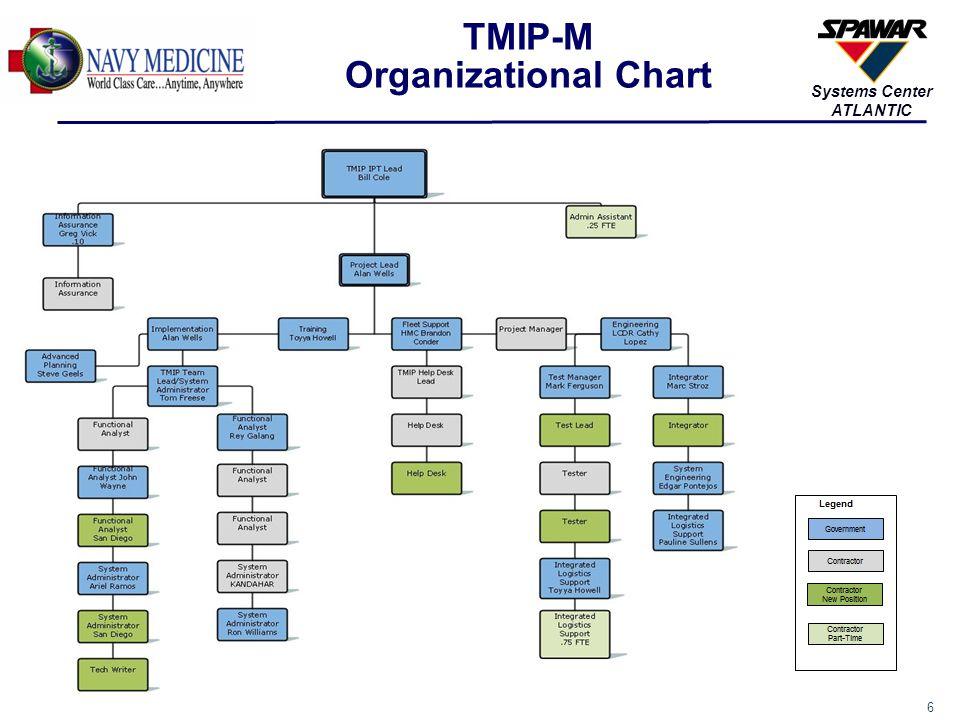6 Systems Center ATLANTIC TMIP-M Organizational Chart
