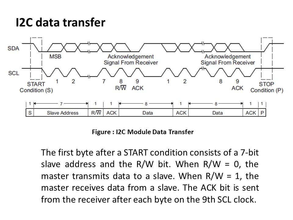 Figure : I2C Module Data Transfer The first byte after a START condition consists of a 7-bit slave address and the R/W bit.