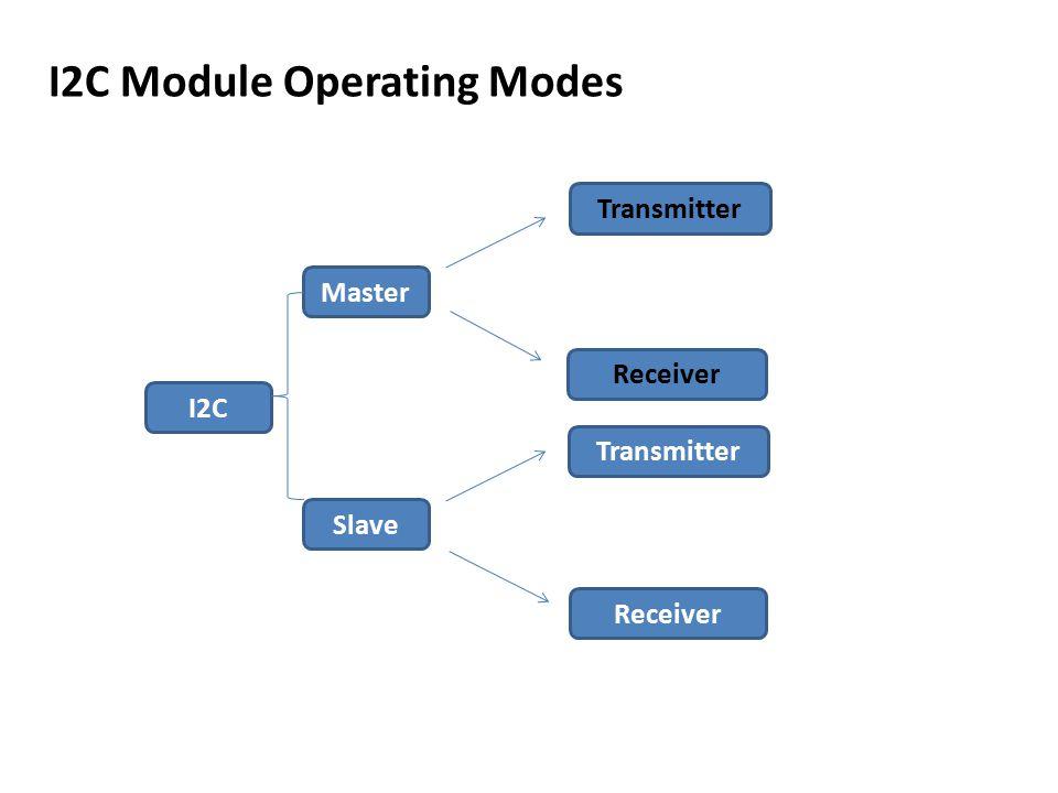 I2C Master Transmitter Slave Receiver Transmitter I2C Module Operating Modes