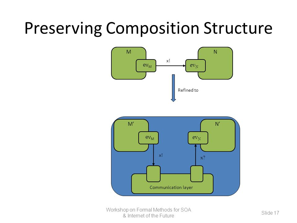 Preserving Composition Structure Workshop on Formal Methods for SOA & Internet of the Future Slide 17 M ev M ev N N x!x! M' ev M ev N N' x!x! x?x? Com
