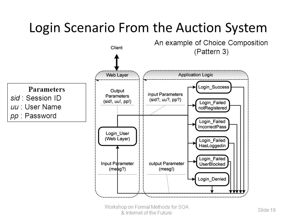Login Scenario From the Auction System Workshop on Formal Methods for SOA & Internet of the Future Slide 19 Parameters sid : Session ID uu : User Name pp : Password An example of Choice Composition (Pattern 3)