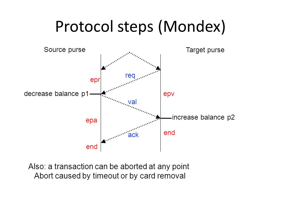 Protocol steps (Mondex) decrease balance p1 increase balance p2 epr epv epa end req val ack Source purse Target purse Also: a transaction can be aborted at any point Abort caused by timeout or by card removal